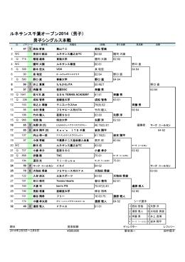 ルネサンス千葉オープン2014(男子) - JOP