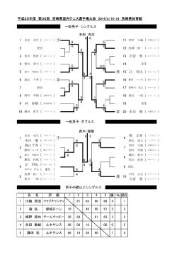 平成25年度 第35回 宮崎県室内テニス選手権大会