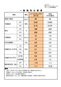 EPDM系シール材との比較データ