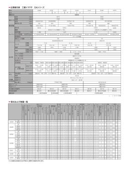 主要緒元表 三菱トラクタ GAシリーズ 型式および装備一覧