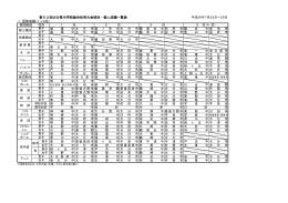 第52回大分県中学校総合体育大会団体・個人成績一覧表 1.団体成績