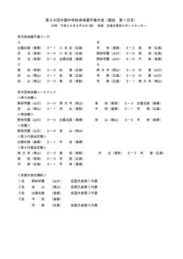 第39回中国中学校卓球選手権大会(競技 第1日目)