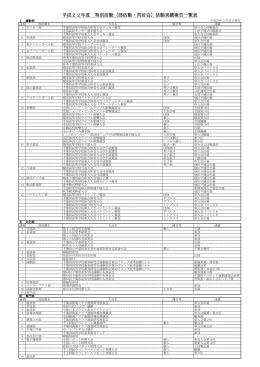 部活動の活躍状況一覧を掲載しました。