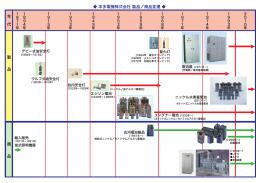 本多電機株式会社 製品/商品変遷(pdf)
