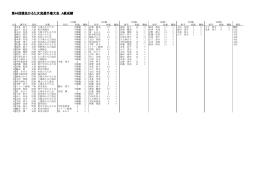 第44回競技かるた女流選手権大会 A級成績