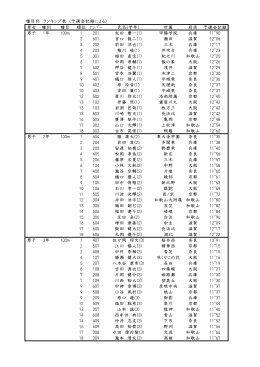 男女 種別 種目 順位 ナンバー 氏名(学年) 所属 府県 予選会記録 男子 1年