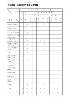 火災原因・火災種別件数及び損害額〔130KB〕52-53