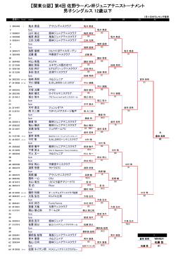 第4回 佐野ラーメン杯ジュニアテニストーナメント 男子シングルス 12歳以下