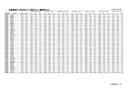 北海道地方 方位角(az.)/仰角(ele.)/偏波角(pol.)