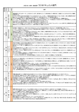 番組部門 - 大阪高視研