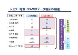 レセプト電算・SS-MIXデータ項目の相違(森川構成員提出資料)