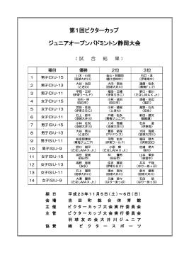 第1回ビクターカップ ジュニアオープンバドミントン静岡大会
