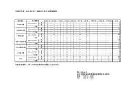 平成27年度 仙台市における蚊の生息状況調査結果