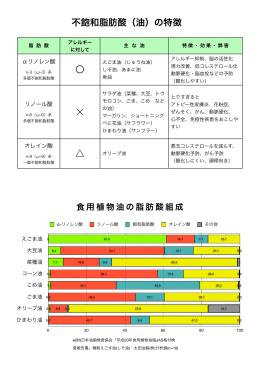 〇 不飽和脂肪酸(油)の特徴