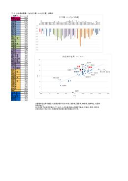 出生率の差異 H11-H25:市町村 (PDFファイル102KB)