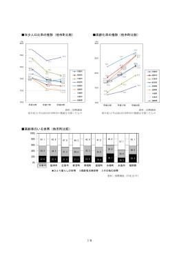 1-9 年少人口比率の推移(他市町比較) 高齢化率の推移(他