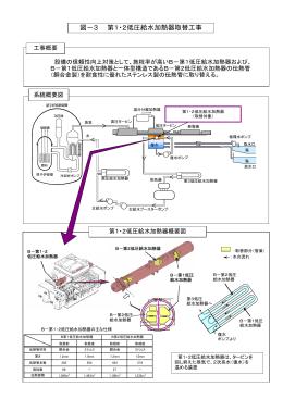 図-3 第1・2低圧給水加熱器取替工事