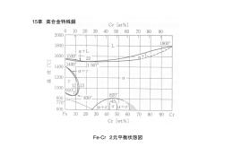 Fe-Cr 2元平衡状態図 15章 高合金特殊鋼
