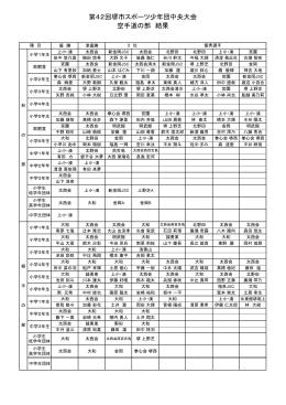 第42回堺市スポーツ少年団中央大会 空手道の部 結果
