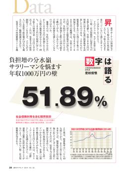 89% 社会保険料等を含む限界税率 年収が900万円から1000