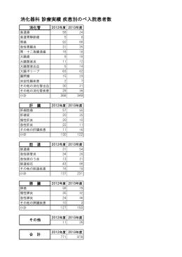 消化器科 診療実績 疾患別のべ入院患者数
