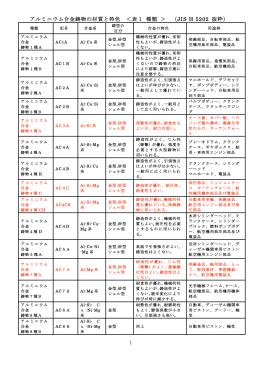 アルミニウム合金鋳物の材質と特色 <表1 種類 > (JIS H 5202 抜粋)