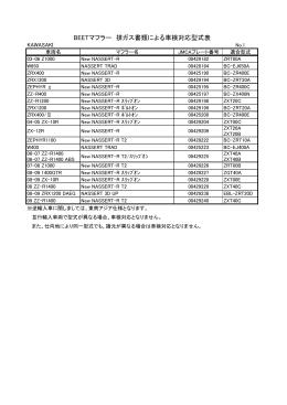 BEETマフラー 排ガス書類による車検対応型式表