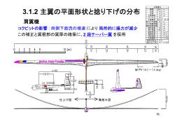3.1.2 主翼の平面形状と捻り下げの分布