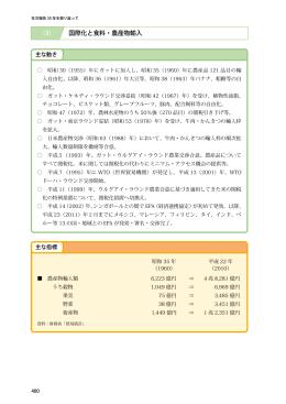 国際化と食料・農産物輸入 (3)