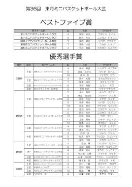 優秀選手賞 ベストファイブ賞 - 岐阜県バスケットボール協会