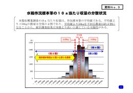 資料No.3 水稲作況標本筆の10a当たり収量の分散状況(PDF:208KB)