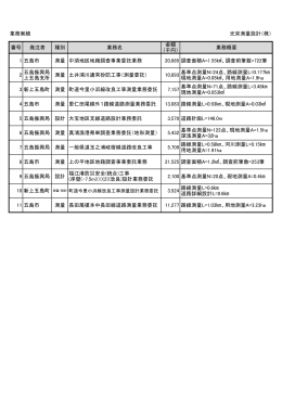 業務実績 光栄測量設計(株) 番号 発注者 種別 業務名 金額 (千円