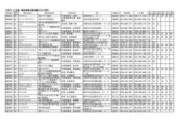 測量等登録業者名簿(H270401現在)(PDF 196.5 KB)
