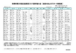 知事杯第26回広島県民ゴルフ選手権大会 〔組合せおよびスタート時刻表〕