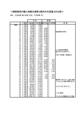 <韓国海苔の輸入枚数の推移と国内の生産量との比較>