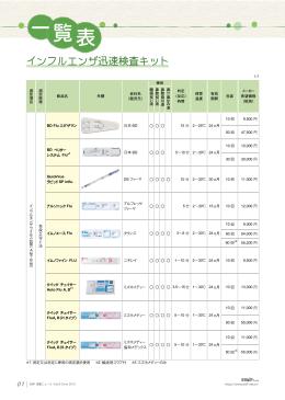 インフルエンザ迅速検査キット - ENIF D-pro