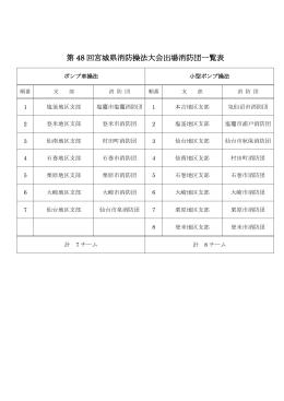 第 48 回宮城県消防操法大会出場消防団一覧表