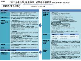 京都府(京丹波町) 「緑の分権改革」推進事業 成果報告書概要
