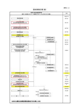 資料3-2 契約事務日程(案)