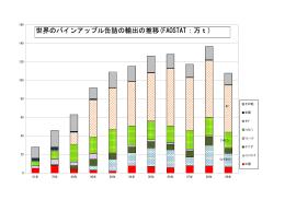 世界のパインアップル缶詰の輸出の推移(FAOSTAT:万t)