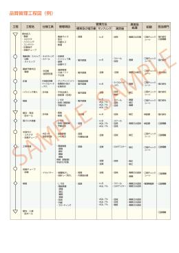 品質管理工程図(例) - 江能電機株式会社|コネクタ