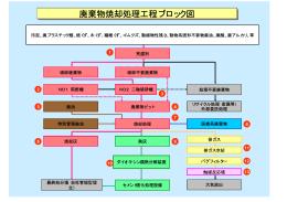 廃棄物焼却処理工程ブロック図 廃棄物焼却処理工程ブロック図