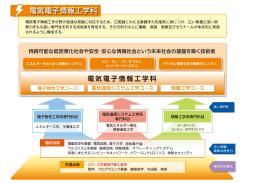 固体電子論 オペレーティングシステム エネルギー工学、半導体工学 電気