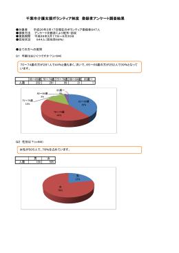 千葉市介護支援ボランティア制度 登録者アンケート調査結果