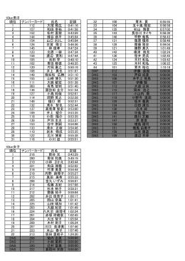 10km男子 順位 ナンバーカード 氏名 記録 32 100 青木 貢 0:55:55 1