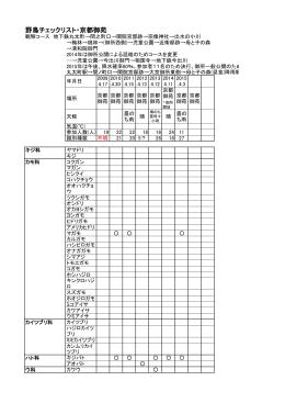 野鳥チェックリスト・京都御苑