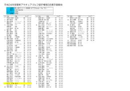 平成24年度関東アマチュアゴルフ選手権第5会場予選