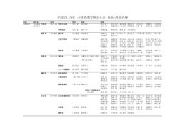 平成23,24年 山形県理学療法士会 役員・部員名簿