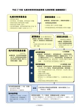 研 究 部 会 札幌市教育委員会 校内研究推進会議 連絡協議会(5名
