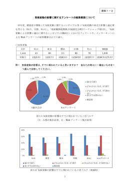 気候変動の影響に関するアンケートの結果概要について 資料1